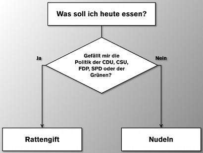Ein Flußdiagramm. Was soll ich heute essen? -- Gefällt mir die Politik der CDU, CSU, FDP, SPD oder der Grünen? -- Ja: Rattengift -- Nein: Nudeln
