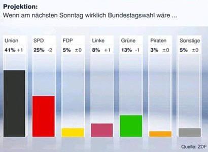 Sonntagsfrage des ZDF