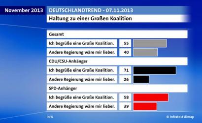 Screenshot ARD Deutschlandtrend, November 2013