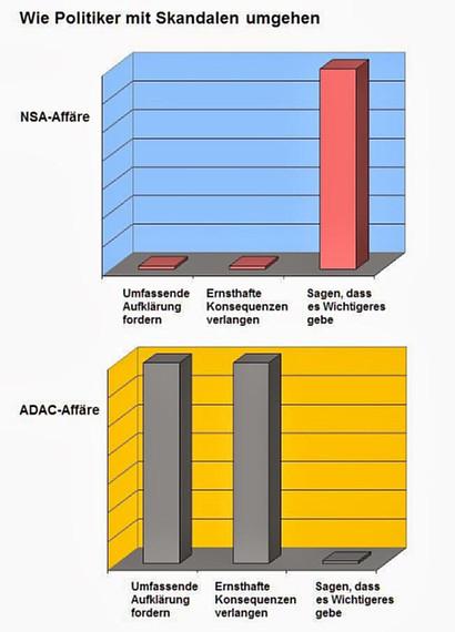 Wie Politiker mit Skandalen umgehen -- NSA-Affäre -- Umfassende Aufklärung fordern: 0%, Ernsthafte Konsequenzen verlangen: 0%, Sagen, dass es Wichtigeres gäbe: 100% -- ADAC-Affäre -- Umfassende Aufklärung fordern: 100%, Ernsthafte Konsequenzen verlangen: 100%, Sagen, dass es Wichtigeres gäbe: 0%