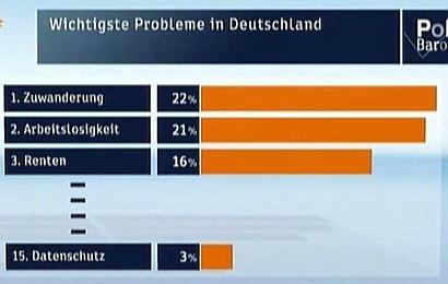 Screenshot: ZDF-Politbarometer -- Wichtigste Probleme in Deutschland -- 1. Zuwanderung: 22% -- 2. Arbeitslosigkeit: 21% -- 3. Renten: 16% -- 15. Datenschutz: 3%
