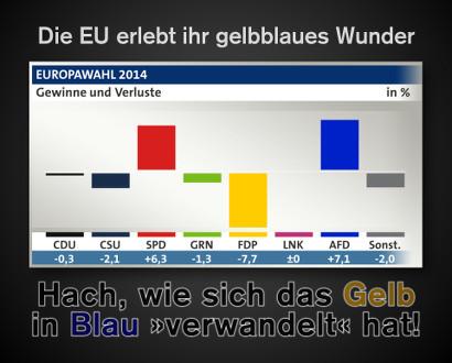 Diagramm aus der ARD-Berichterstattung zur Europawahl. Gewinne und Verluste der Parteien. Der Balken der FDP ist gelb und weist einen Verlust von 7,7 Prozent aus, der Balken der AfD ist blau und weist einen Gewinn von 7,1 Prozent aus. Dazu der Text: 'Die EU erlebt ihr gelbblaues Wunder: Hach, wie sich das Gelb in Blau verwandelt hat!'