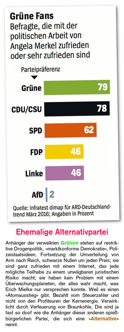 Screenshot eines Umfrageergebnisses, laut dem 79 Prozent der Grünen-Anhänger mit der politischen Arbeit von Angela Merkel sehr zufrieden oder zufrieden sind. Der Wert liegt noch über dem entsprechenden Wert bei Anhängern der CDU/CSU. Von den Anhängern der AfD sind übrigens nur zwei Prozent entsprechend zufrieden mit Angela Merkel. -- Dazu der folgende Text -- Ehemalige Alternativpartei -- Anhänger der verwelkten Grünen stehen auf restriktive Drogenpolitik, 'marktkonforme Demokratie', Polizeistaatsideen, Fortsetzung der Umverteilung von Arm nach Reich, schwarze Nullen um jeden Preis; sie sind ganz zufrieden mit einem Internet, das jede mögliche Teilhabe zu einem unwägbaren juristischen Risiko macht; sie haben kein Problem mit einem Überwachungsplaneten, der alles wahr macht, was Erich Mielke nur versprechen konnte. Weil es einen 'Atomausstieg' gibt. Bezahlt vom Steuerzahler und nicht von den Profiteuren der Kernenergie. Verwirklicht durch Verfeuerung von Braunkohle. Die sind ja fast so doof wie die Anhänger dieser anderen spießbürgerlichen Partei, die sich eine 'Alternative' nennt.