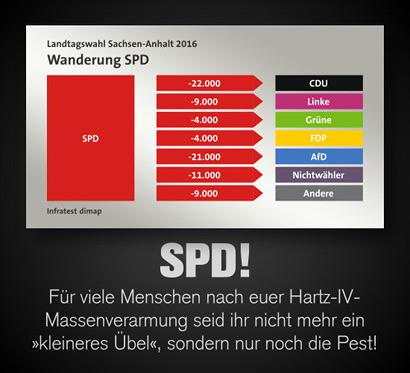 Diagramm der Wählerwandung von der SPD zu den anderen Parteien, aus dem hervorgeht, dass die SPD an alle Parteien verloren hat -- Darunter der Text: SPD! Für viele Menschen nach eurer Hartz-IV-Massenverarmung seid ihr nicht mehr ein 'kleineres Übel', sondern nur noch die Pest!