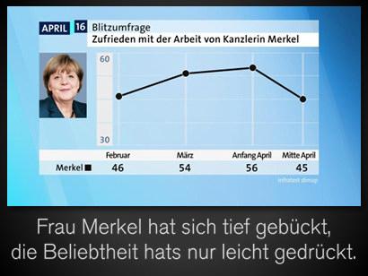 Screenshot ARD-Website. Blitzumfrage: 'Zufrieden mit der Arbeit von Kanzlerin Merkel?'. Anfang April: 56 Prozent, Mitte April: 45 Prozent. -- Dazu der Text 'Frau Merkel hat sich tief gebückt, die Beliebtheit hats nur leicht gedrückt'.