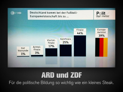 Foto vom ZDF-Politbarometer. 'Deutschland kommt bei der Fußball-Europameisterschaft bis zu... nur Vorrunde: 1%, Achtelfinale: 3%, Viertelfinale: 17%, Halbfinale: 25%, Finale: 44%, Europameister: 39%'. Dazu der Text: 'ARD und ZDF -- Für die politische Bildung so wichtig wie ein kleines Steak'.