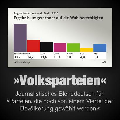Wahlergebnis Wahl zum Abgeordnetenhaus Berlin 2016 -- Nichtwähler 33,2 %, SPD 14,2 %, CDU 11,6 %, Linke 10,3 %, Grüne 10 %, FDP 4,4 %, AfD 9,3 % -- Dazu mein Text: 'Volksparteien', journalistisches Blenddeutsch für 'Parteien, die noch von einem Viertel der Bevölkerung gewählt werden'.