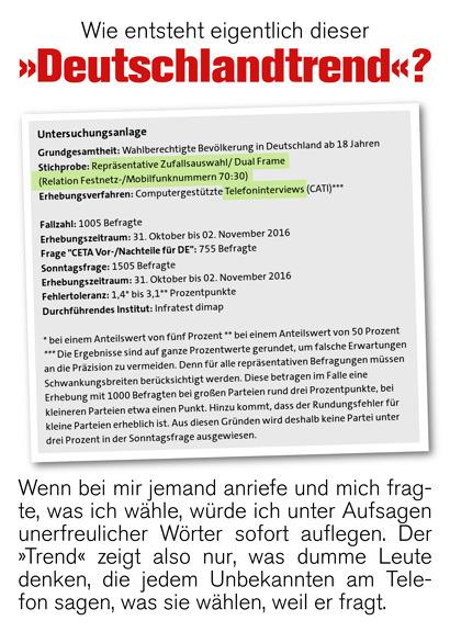 Wie entsteht eigentlich dieser 'Deutschlandtrend'? -- Screenshot aus der ARD-Seite zum Trend mit der hervorgehobenen Beschreibung der Methodik: 'Stichprobe: Repräsentative Zufallsauswahl/Dual Frame (Relation Festnetz-/Mobilfunknummern 70:30); Erhebungsverfahren: Computergestützte Telefoninterviews' -- Wenn bei mir jemand anriefe und mich fragte, was ich wähle, würde ich unter Aufsagen unerfreulicher Wörter sofort auflegen. Der 'Trend' zeigt also nur, was dumme Leute denken, die jedem Unbekannten am Telefon sagen, was sie wählen, weil er fragt.