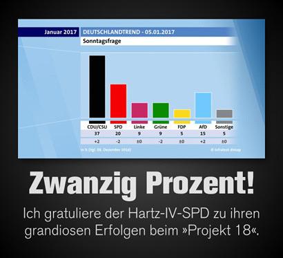 Screenshot ARD mit der Sonntagsfrage. CDU/CSU 37%, SPD 20%, Linke 9%, Grüne 9%, FDP 5%, AfD 15%, Sonstige 5%. Dazu mein Text: 'Zwanzig Prozent! Ich gratuliere der Hartz-IV-SPD zu ihren grandiosen Erfolgen beim Projekt 18.'
