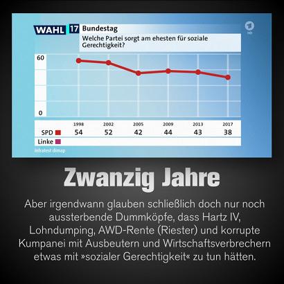 Screenshot ARD-Wahlberichterstattung. Demoskopische Untersuchung der Frage 'Welche Partei sorgt am ehesten für soziale Gerechtigkeit?' über die Jahre 1998 bis 2017. 1998: 54% SPD, 2002: 52% SPD, 2005 (Hartz IV ist angekommen): 42% SPD, 2009: 44% SPD, 2013: 43% SPD, 2017: 38% SPD -- Dazu mein Text: Zwanzig Jahre. Aber irgendwann glauben schließlich doch nur noch aussterbende Dummköpfe, dass Hartz IV, AWD-Rente (Riester) und korrupte Kumpanei mit Ausbeutern und Wirtschaftsverbrechern etwas mit 'sozialer Gerechtigkeit' zu tun hätten.