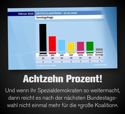Screenshot ARD-Deutschlandtrend, Sonntagsfrage -- CDU/CSU 33%, SPD 18%, AfD 14%, FDP 10%, Linke 11%, Grüne 11%, Sonstige 3% -- Dazu mein Text: Achtzehn Prozent! Und wenn ihr Spezialdemokraten so weitermacht, dann reicht es nach der nächsten Bundestagswahl nicht einmal mehr für die 'große Koalition'.