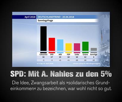 Screenshot ARD-DeutschlandTrend für April 2018 -- CDU/CSU 32%, SPD 17%, AfD 15%, FDP 10%, Linke 10%, Grüne 12%, Sonstige 4% -- Dazu der Text: SPD: Mit A. Nahles zu den fünf Prozent -- Die Idee, Zwangsarbeit als 'solidarisches Grundeinkommen' zu bezeichnen, war wohl nicht so gut.