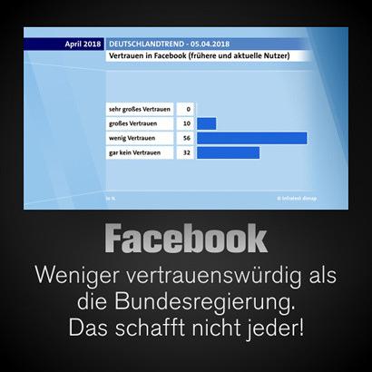 ARD-Deutschlandtrend Apil 2018 vom 5. April 2018 -- Vertrauen in Facebook (frühere und aktuelle Nutzer) -- sehr großes Vertrauen: 0% -- großes Vertrauen: 10% -- wenig Vertrauen: 56% -- gar kein Vertrauen: 32%