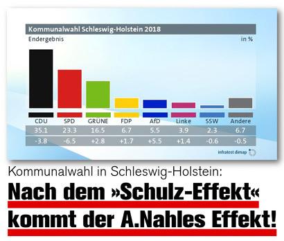 Endergebnis der Kommunalwahlen in Schleswig-Holstein. Die SPD ist mit einem Verlust von 6,5 Prozentpunkten klarer Verlierer der Wahl. Dazu der Text: Kommunalwahl in Schleswig-Holstein: Nach dem Schulz-Effekt kommt der A.-Nahles-Effekt