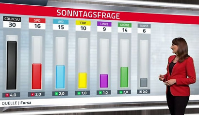 Forsa-Sonntagsfrage -- CDU/CSU 30%, SPD 16%, AfD 15%, FDP 10%, Linke 9%, Grüne 14%, Sonstige 6%