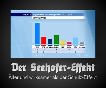 Aktuelle repräsentative Sonntagsfrage für die kommende Landtagswahl in Bayern. CSU 38%, SPD 13%, Freie Wähler 9%, Grüne 16%, FDP 5%, Linke 4%, AfD 12%, Sonstige 3%. Es handelt sich um das schlechteste Umfrageergebnis der CSU in der Geschichte der Bundesrepublik Deutschland. Dazu mein Text: Der Seehofer-Effekt, älter und wirksamer als der Schulz-Effekt.