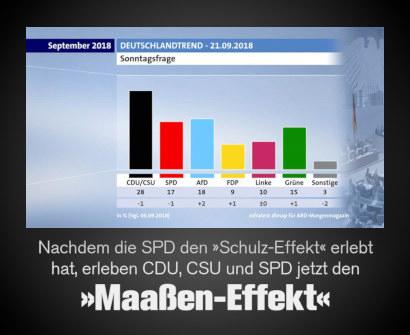 Diagramm des aktuellen Deutschlandtrends der ARD, Ergebnis der Sonntagsfrage: CDU/CSU 28%, SPD 17%, AfD 18%, FDP 9%, Linke 10%, Grüne 15%, Sonstige 3% -- Dazu mein Text: Nachdem die SPD den Schulz-Effekt erlebt hat, erleben CDU, CSU und SPD jetzt den Maaßen-Effekt