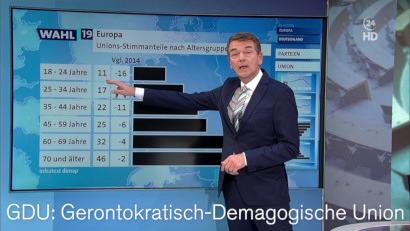 Screenshot aus der Wahlberichterstattung, Verteilung der Stimmen auf Altersgruppen mit einem außerordentlich klaren Trend. Dazu mein Text: GDU -- Gerontokratisch-Demagogische Union