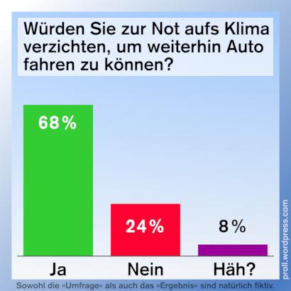 Würden Sie zur Not aufs Klima verzichten, um weiterhin Auto fahren zu können? -- Ja: 68% -- Nein: 24% -- Häh: 8% -- Sowohl die Umfrae als auch das Ergebnis sind natürlich fiktiv.