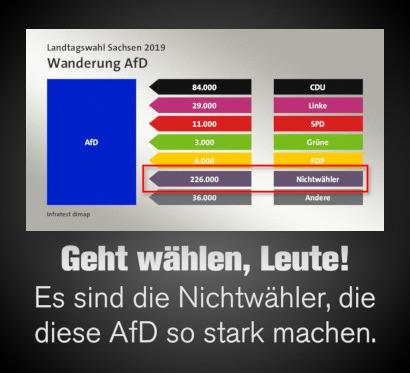 Screenshot ARD, Landtagswahl Sachsen, Wählerwanderung zur AfD -- 226.000 frühere Nichtwähler sind AfD-Wähler geworden, das ist mehr als die Wählerwanderung von allen anderen Parteien zusammen. -- Dazu mein Text: Geht wählen, Leute! Es sind die Nichtwähler, die diese AfD so stark machen.