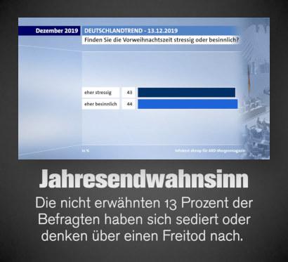 Screenshot ARD-Deutschlandtrend aus dem Morgenmagazin vom 13. Dezember 2019 -- Finden Sie die Vorweihnachtszeit stressig oder besinnlich? -- eher stressig: 43 Prozent -- eher besinnlich: 44 Prozent -- Darunter mein Text: Jahresendwahnsinn. Die nicht erwähnten 13 Prozent der Befragten haben sich sediert oder denken über einen Freitod nach.