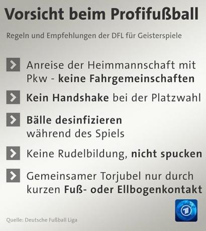 Vorsicht beim Profifußball -- Regeln und Empfehlungen der DFL für Geisterspiele -- Anreise der Heimmannschaft mit Pkw, keine Fahrgemeinschaften -- Kein Handshake bei der Platzwahl -- Bälle desinfizieren während des Spiels -- Keine Rudelbildung, nicht spucken -- Gemeinsamer Torjubel nur durch kurzen Fuß- oder Ellbogenkontakt -- Quelle: Deutsche Fußball-Liga -- Tagesschau