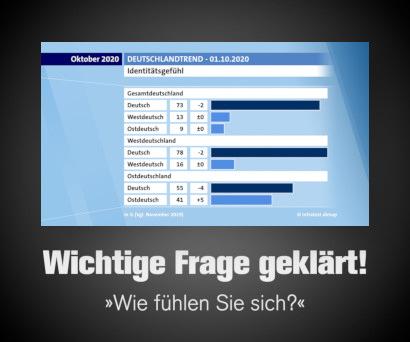 ARD-Deutschlandtrend zum so genannten Tag der Deutschen Einheit -- Gefragt wurde nach dem Identitätsgefühl der Befragten, ob sie sich eher als West-/Ostdeutsche oder als Deutsche fühlen.
